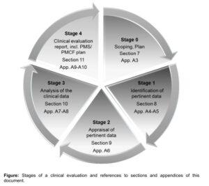 MEDDEV 2-7-1 klinische Bewertung Medizinprodukte