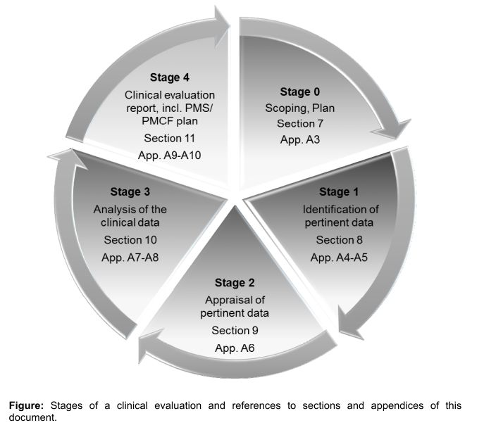 Checkliste klinische Bewertung MEDDEV 2.7.1 Medizinprodukte Rev 04